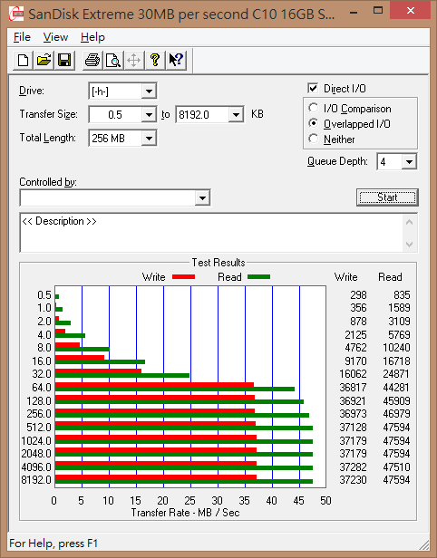 SanDisk Extreme 30MB per second C10 16GB SDHC_讀卡機.bmk - ATTO Disk Benchmark_2013-04-06_23-50-22