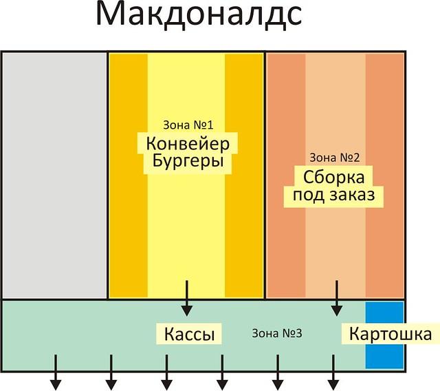 Макдоналдс - производство