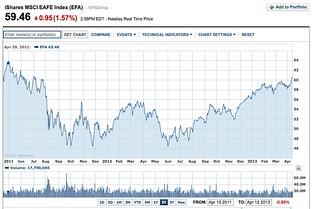 finance.yahoo.com chart