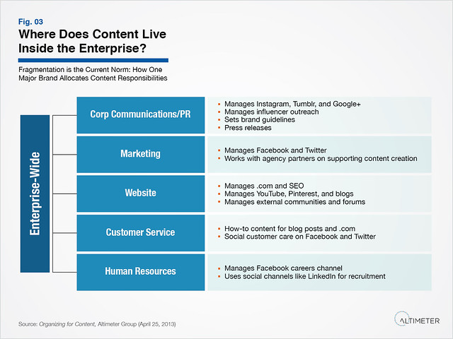 Where Does Content Live Inside the Enterprise?