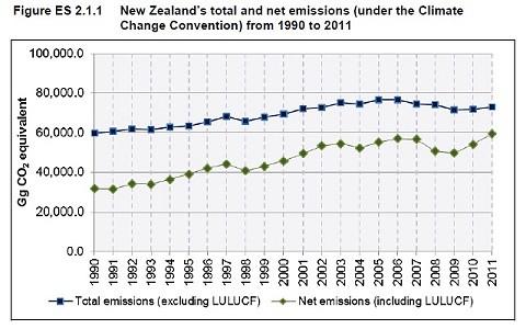 emissions2011