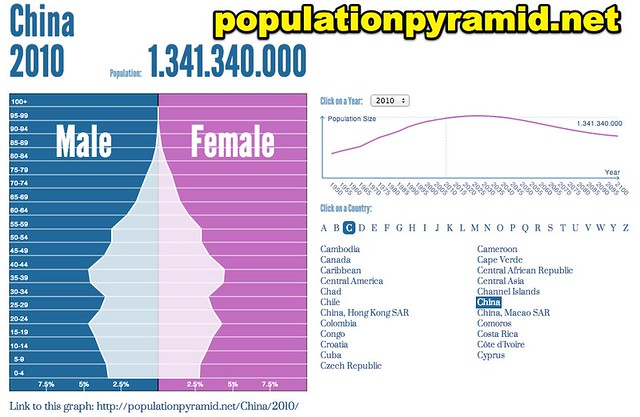 Population Pyramid of China 2010