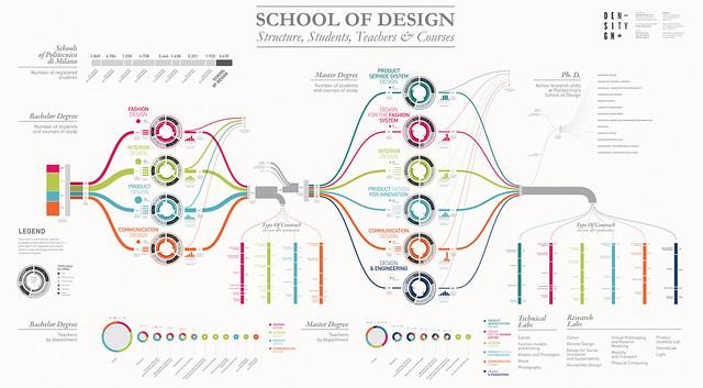 Densitydesign Lab Visualizing The School Of Design