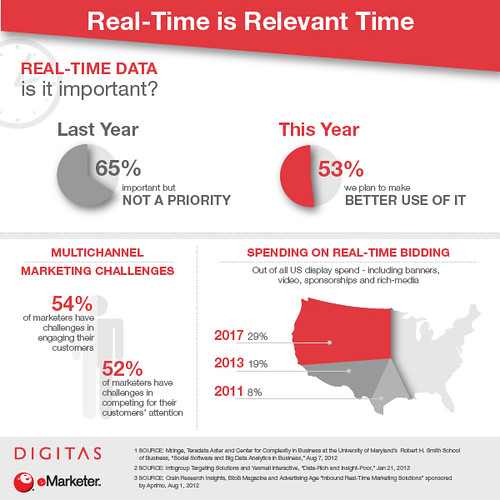 The Relevance of Real-Time