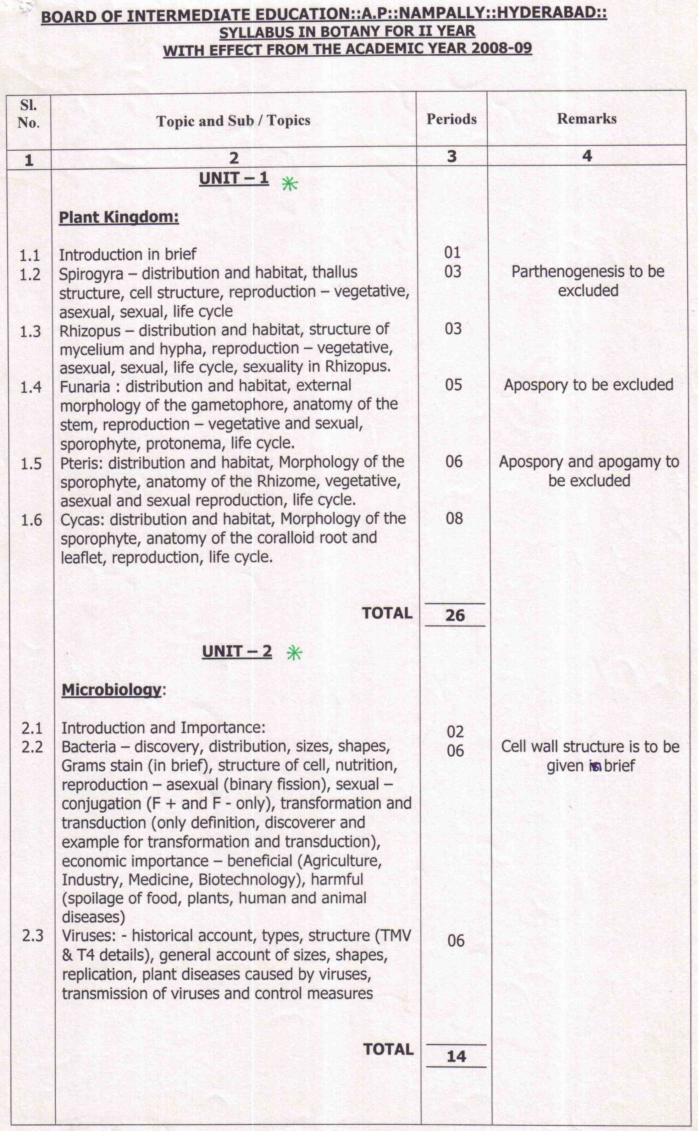 AP Board Intermediate II Year Botany Syllabus