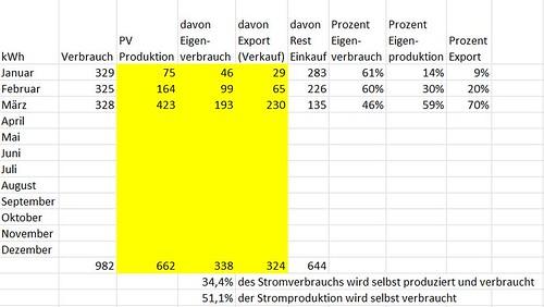 Produktion 2013 Quartal 1