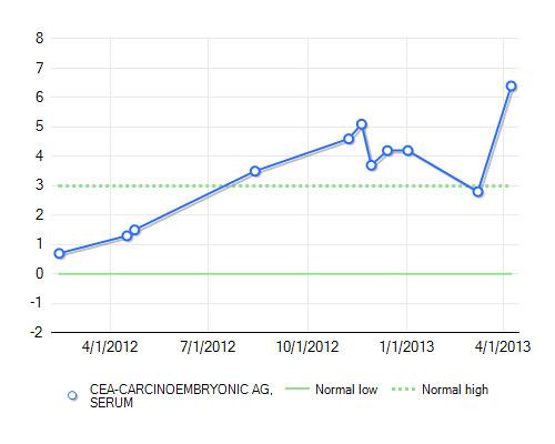 CEA_levels 2013-04-08