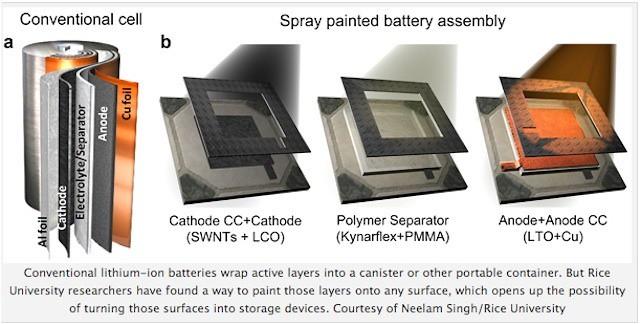 bateria-pintable-diarioecologia