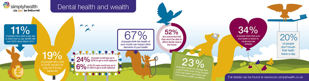 Dental health and wealth infographic