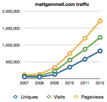 Traffic stats for mattgemmell.com 2007-2012