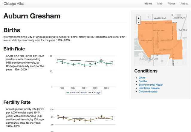 Auburn Gresham Chicago Health Atlas