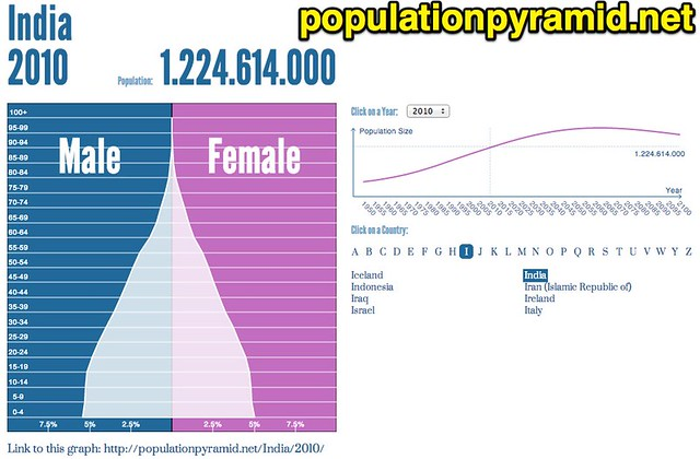 Population Pyramid of India - 2010