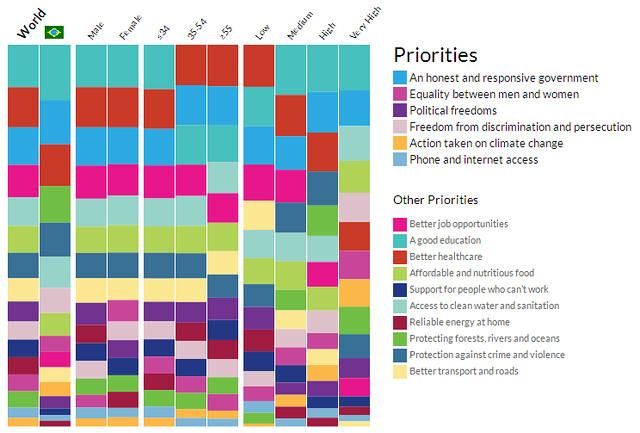Gráfico com a comparação das prioridades no Brasil e no mundo, dividida por segmentos.