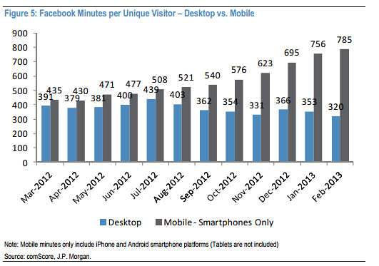 Facebook-desktop-v-mobile-JPM