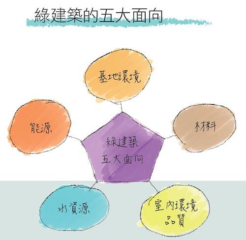 綠建築的五大面向 (圖片來源:《綠領建築師教你設計好房子》)