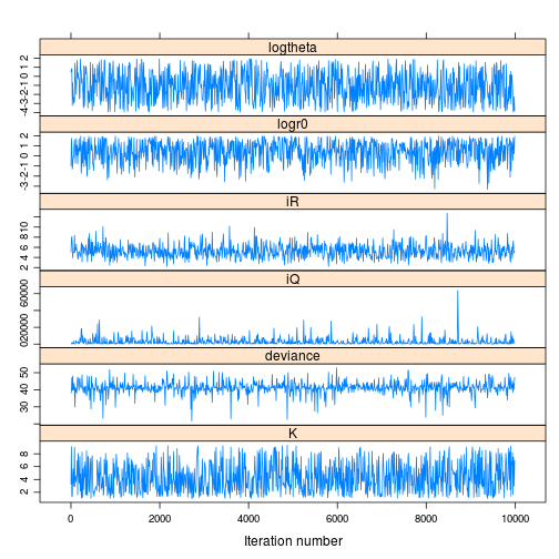 Parameter traces provide a visual tool to assess performance and convergence of the MCMC routine