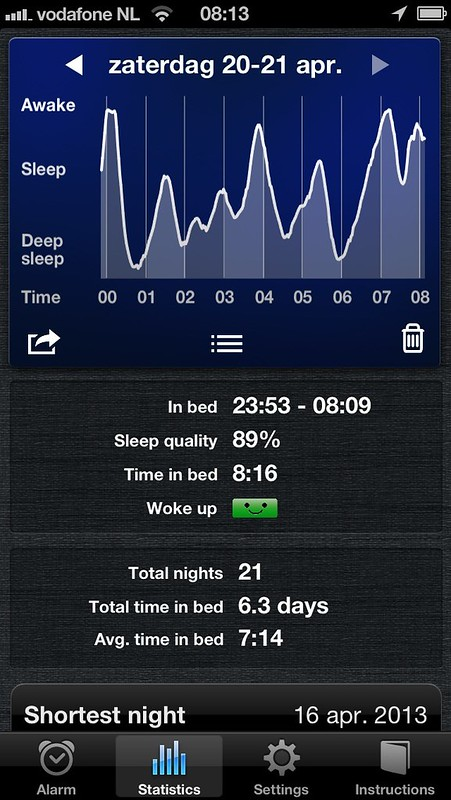 20 april slaap
