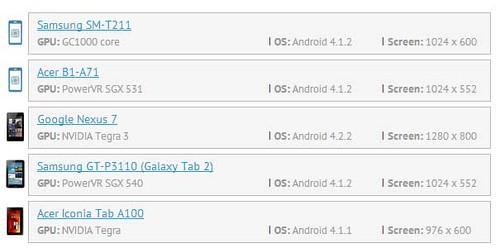 La Samsung Galaxy Tab 3 embarquera un Marvel PXA986