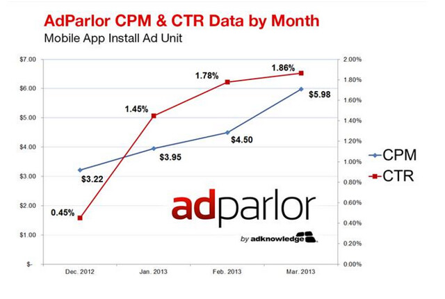 fb mobile app install ad CPM & CTR