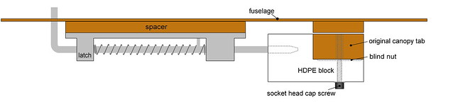 Canopy latch setup
