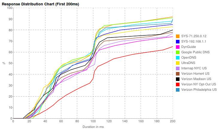 Namebench: Response Distribution Chart