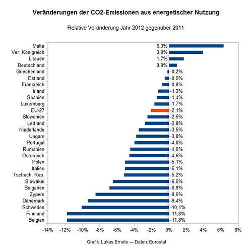 Abbildung 1: Veränderung der CO2-Emissionen aus energetischer Nutzung. Relative Veränderung Jahr 2012 gegenüber 2011.
