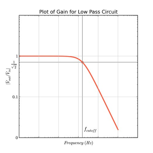 Passive Filter Circuits: 4 Steps