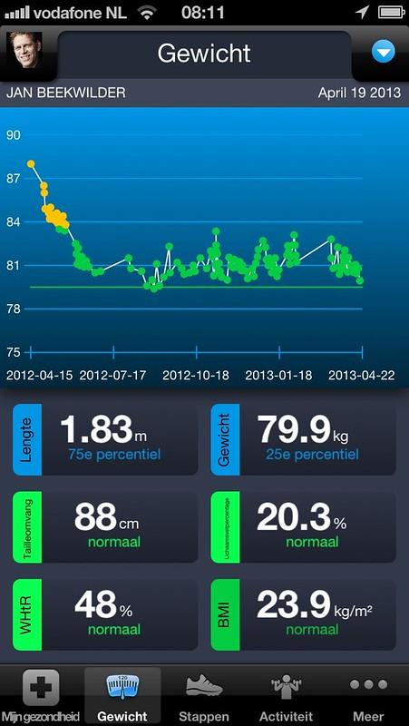 Gewicht 19 april: onder de 80!