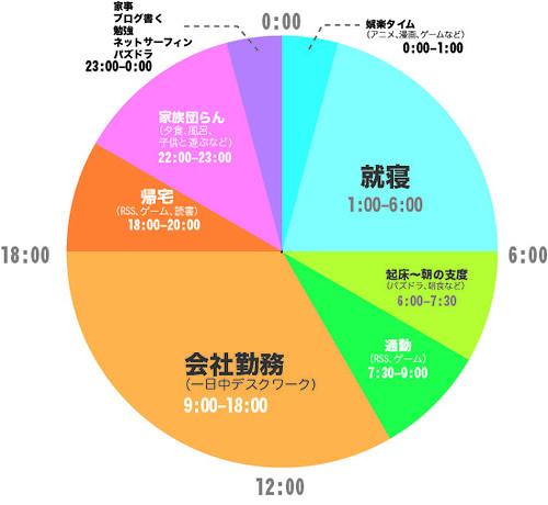 「1日 円グラフ」の画像検索結果