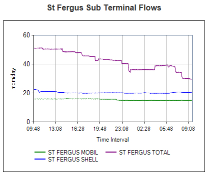 St Fergus gas supply graphs