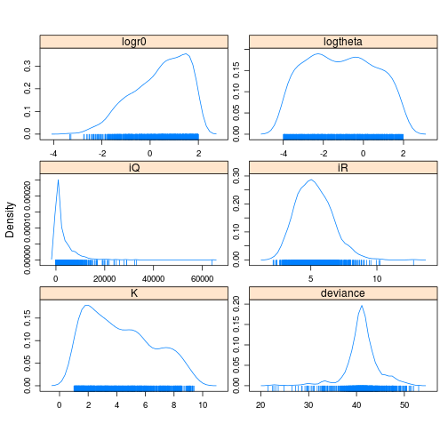 The resulting posterior distributions for the model parameters inferred