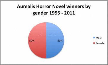 Aurealis Horror Novel winners