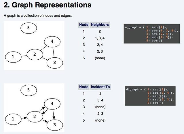 Network Representations