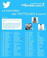 Top 100 des twitteuses à suivre