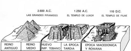 periodos de la historia de egipto