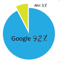 statistiche-uso-google