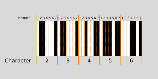 UPC-A bar code - the bars of characters 2 to 6 magnified