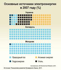 Key sources of electricity in 2007 (%) / Основные источники энергии в 2007 году