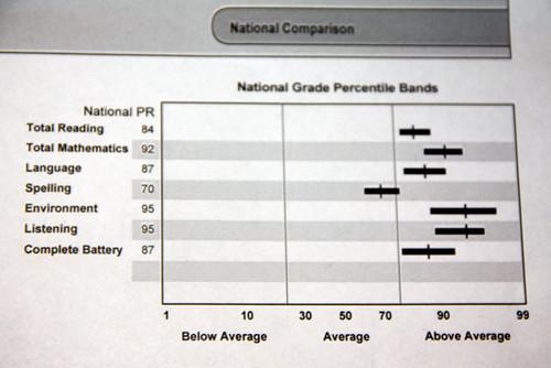 National-Comparison