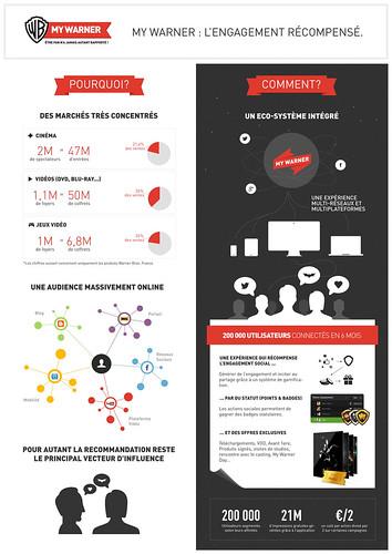 infographie_MyWarner