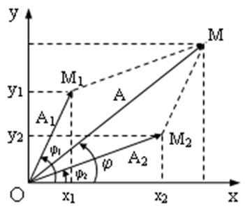 Chương I: Tổng hợp dao động điều hòa cùng tần số, cùng phương