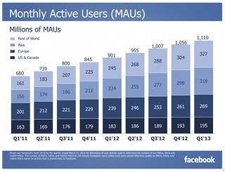 Facebook MAU(1Q-2013)