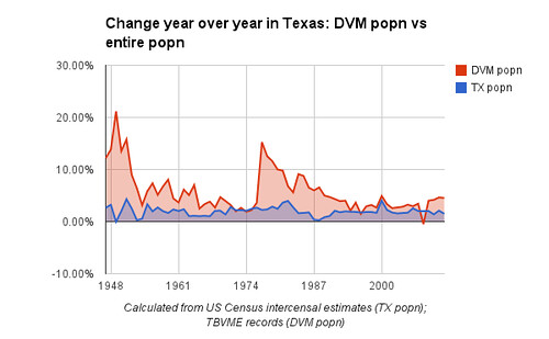 Change year over year in Texas: DVM popn vs entire popn
