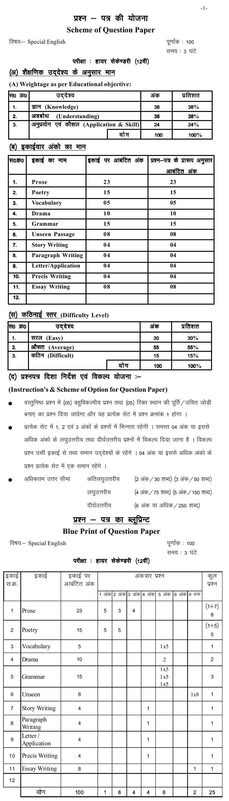 Chattisgarh Board Class 12 Scheme and Blue Print of English Special