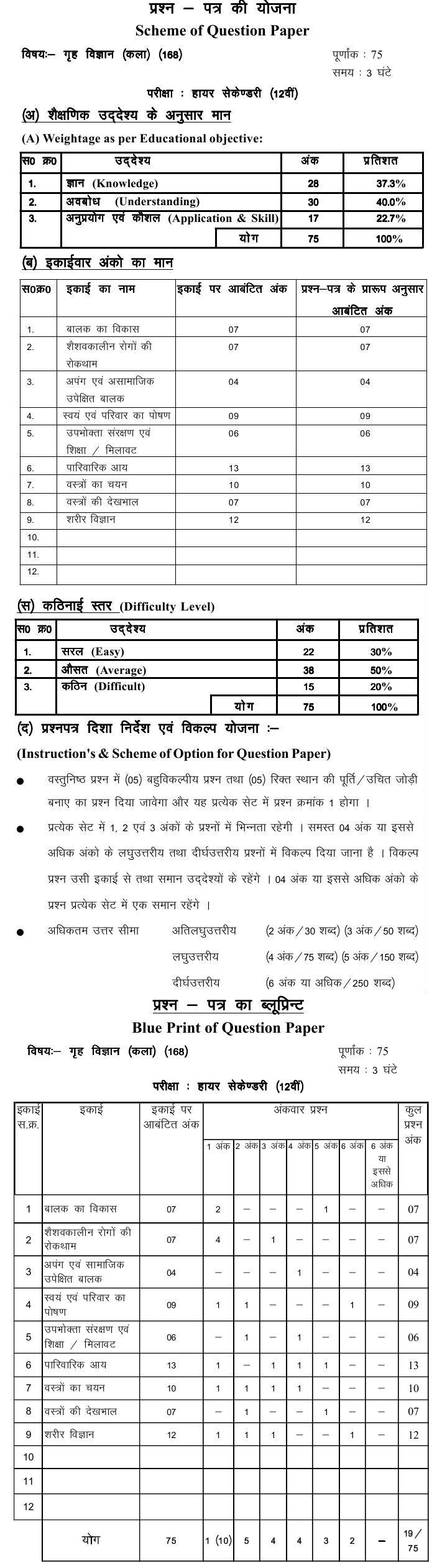 Chattisgarh Board Class 12 Scheme and Blue Print of Home Science