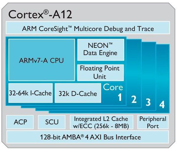 Cortex-A12 и Mali-T622