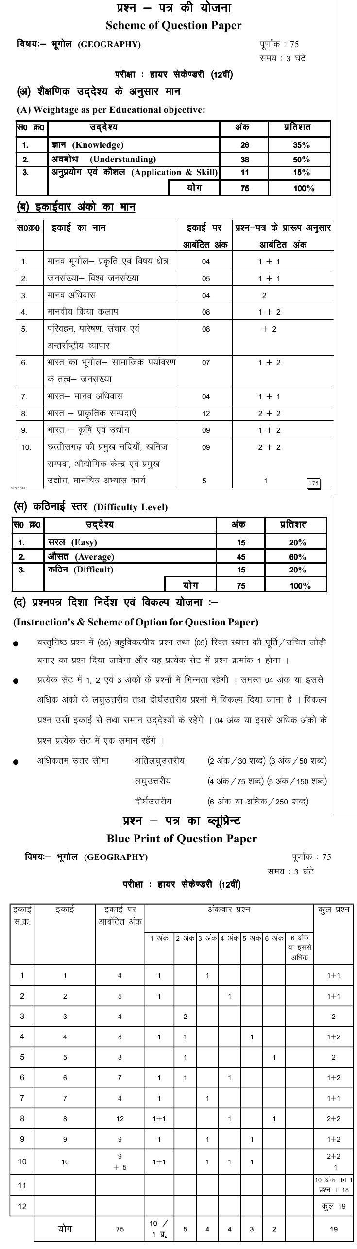 Chattisgarh Board Class 12 Scheme and Blue Print of Geography