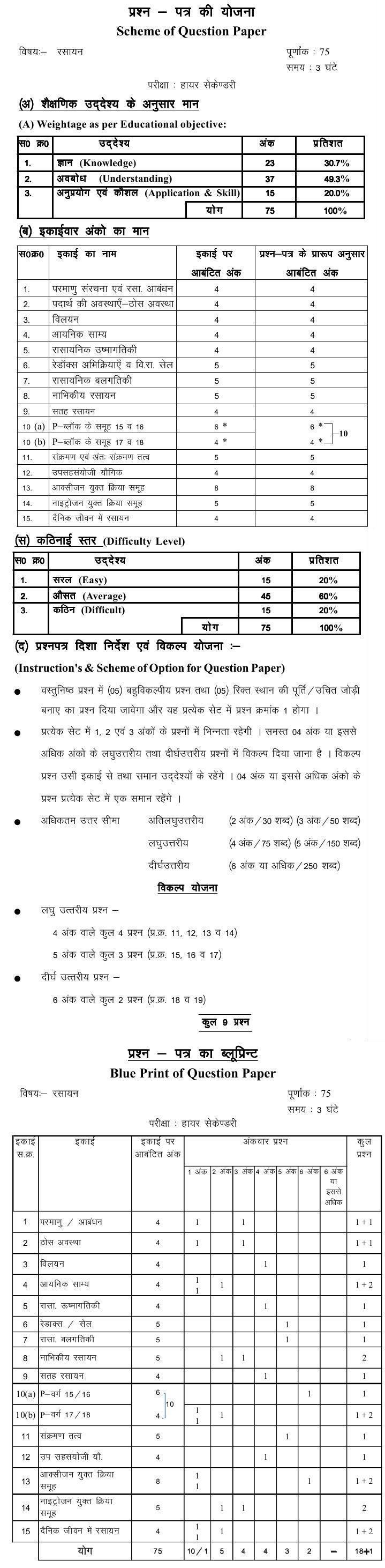Chattisgarh Board Class 12 Scheme and Blue Print of Chemistry