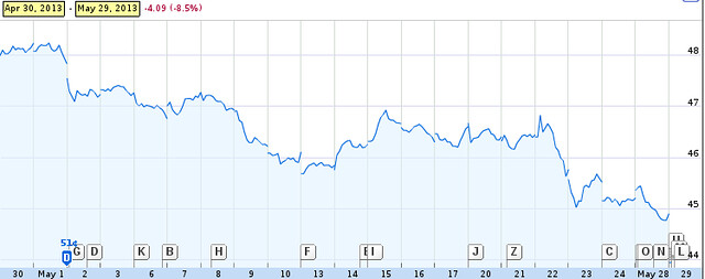 Southern Company Stock May 2013