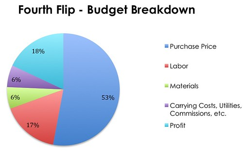 Fourth Flip Budget Breakdown